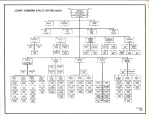 KSC Org Chart May 1989